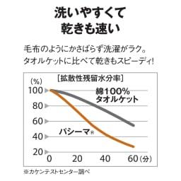 医療用の脱脂綿とガーゼを使ったパシーマ(R)EXシリーズ 先染めタイプ キルトケット ディノスのパシーマ(R)EXは中わた30%増量※ ふんわり感が違います ※通常品との比較
