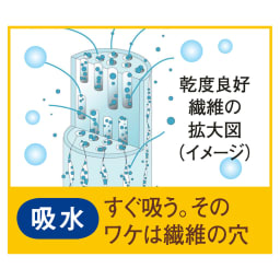「乾度良好(R)」バスマット 繊維の1本1本に微細な穴を開け、吸水性を高めた特殊構造です。