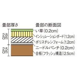 跳ね上げ式ユニット畳 ヘリ有りミニ半畳 高さ33cm 畳部の断面図。ポリスチレンフォームとニードルパンチがしっかりとくっつくので簡単に固定できます。引っ張ると畳は簡単に取り外せます。