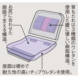 特許を取得した腰に優しい回転座椅子 ロータイプ 【ポイント】 芝浦工大と国内のメーカーが共同研究した、独自のウレタン積層技術から生まれる、腰に優しい曲面形状のクッション構造。