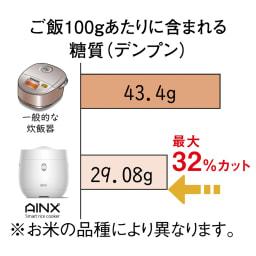 AINX スマートライスクッカー 糖質カット炊飯器 一般的な炊飯器と比べ、糖質を最大32%カットできます。 煮汁ごと炊く一般的な炊飯器に対して、煮汁を分離させて炊くアイネクスの糖質カット炊飯器なら糖質もカロリーもしっかりカットできます。