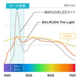 BALMUDA The Light / バルミューダ ザ ライト ブルーライトのピーク波長の強さは、一般的な白色LEDの約半分。目に優しい光で、子どもの目の疲労を抑え、集中を妨げません。