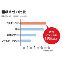 コスモトロン(R)使用 ふわふわ吸水速乾バスマット 一般的なアクリルの1.5倍以上の吸水力。しかも素早く乾きます。