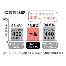 エアーフレイク(R)掛け布団 セミダブル 【優れた保温性】裏面から熱源を当ててサーモグラフィで測定。エアーフレイク(R)は保温性が高く、放熱を抑えます。暖かい空気をキープするから冷え込む夜もぬくぬく。