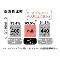 エアーフレイク(R)掛け布団 クイーン 【優れた保温性】裏面から熱源を当ててサーモグラフィで測定。エアーフレイク(R)は保温性が高く、放熱を抑えます。暖かい空気をキープするから冷え込む夜もぬくぬく。