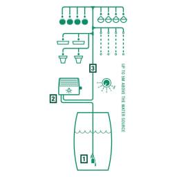 英国企画ソーラー自動灌水機 スタンドセット (1)バケツや雨水タンクから吸水。 (2)本体で吸い上げ。 (3)各ホースで水やりしたい先に給水。