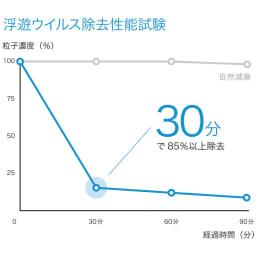 バルミューダ Rain/レイン Wi-Fiモデル WIFIモデル 本体 日本食品分析センター調べ