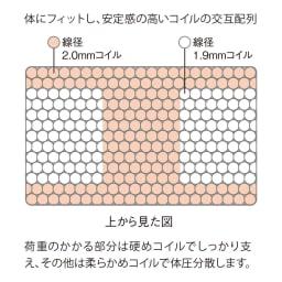 Serta/サータ 3ゾーン ポケットコイルマットレス 6.8インチ 荷重のかかる部分は硬めのコイルででしっかり支え、その他は柔らかめのコイルで耐圧分散します。