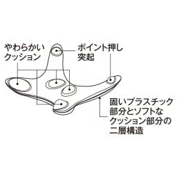 エアロライフ グッド・コア 硬さの異なるクッションと突起が、腰やお尻を気持ちよく押さえます。