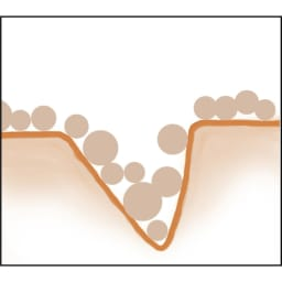 リメモ エアーガードルファンデ 40ml 従来のファンデーションだけでは「小ジワ・肌の凹凸」を目立たなく見せるのは困難。