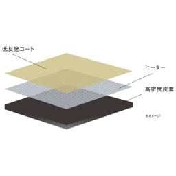 ReFa/リファビューテック カールアイロン   ReFa独自技術「カーボンレイヤープレート」は高密度炭素・ヒーター・低反発コートの三層構造。水・熱・圧をコントロールします。