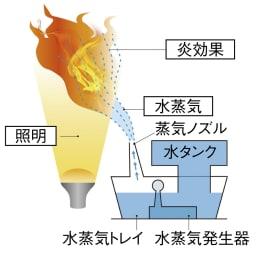 ディンプレックス 暖炉型ファンヒーター ウィローブルーク 触れても熱くない、水と光でつくる炎「オプティミスト」のしくみ a.色、質感、ゆらぎ。どれも本物そっくりの臨場感。炎の演出だけを楽しむこともできます。b.薪部分の開口部から出る水蒸気に照明を当てることで炎を再現しています。