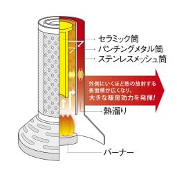 イワタニ カセットボンベヒーター 3層の燃焼筒が熱溜りを作り放出。直接炎を出すことなく、輻射暖房で優しい暖かさが広がります。