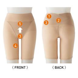 青木先生のウェルネスコントロール 歩行サポートガードル (イ)ベージュ 1.骨盤底筋を引き上げて失禁予防機能を高める。 2.クロスしたパワーネットが仙骨・脊柱起立筋を中心へ。 3.内側の特殊滑り止め素材で骨盤底筋群を抑える。 4.内転筋をサポートしてスムーズな足運びに。 5.筋力が低下していても履きやすい素材。