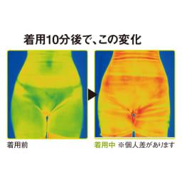お腹周りもしっかりサポート 毛糸のパンツ サーモグラフィーによる本品着用後と、着用10分後の比較です。へそ上からももまで温度上昇が見られます。(大阪府立産業技術総合研究所調べ)