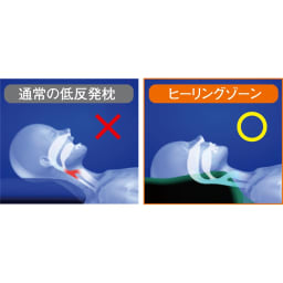 Green Earth(R) ヒーリングゾーン 人間工学的見地から鼻呼吸を促す形状。 ※写真はイメージです。