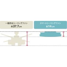 羽根のないシーリングライト LEDスマートシーリングファン 「UZUKAZE」 存在感の大きい一般的なシーリングファンに比べ、薄型ですっきりコンパクト。インテリアの邪魔をしません。