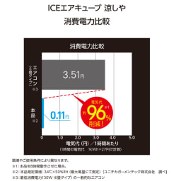 ICEエアーキューブ 涼しや エアコンと比べて消費電力も少なくエコに涼しく!