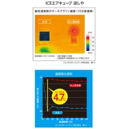 ICEエアーキューブ 涼しや 通常の卓上扇風機との温度変化もこの通り。