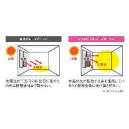 光を取り込むレースカーテン(2枚組) 光をお部屋全体に届け明るく 窓からの光を様々な角度に拡散し、お部屋の奥まで光を届けます。