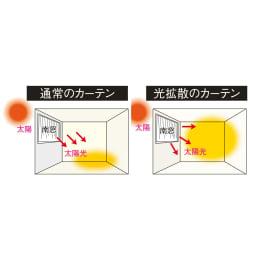 ウェーブロン(R)+(プラス)使用 出窓用カーテン 丈80cm 対応窓幅150~200cm (通常のカーテン)太陽光は下方向を差すため光は部屋全体まで届かない。(光拡散のカーテン)本品は光が拡散する糸使用のため部屋全体が明るく。