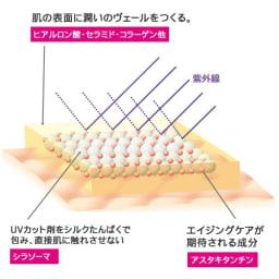 Give&Give/ギブギブ UV A&B+C(日焼け止め下地) 35ml 紫外線カット剤が直接肌にふれません