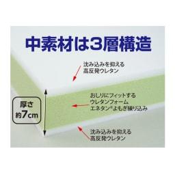 【セットでお得!】黒川式おしり楽々3層クッション&ランバーサポートのセット おしり楽々3層クッションの中素材