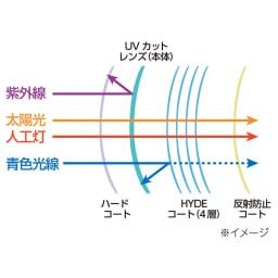 オールタイムサングラス CUTE 【歪みの少ないハイドレンズの構造】明るさを確保しながら目に影響を与える光をカット(SPF50+、PA+++)