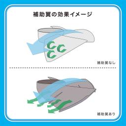 ±0/プラスマイナスゼロ ナチュラルエアーファン 《2つの補助翼》○中央の補助翼…羽根の中央部に補助翼を付けることで、風の流れに変化を持たせて、遠くまで風を送ります。○先端の大きな補助翼…乱れた風を抑えて、風切り音を低減。モーターにも負荷をかけにくく消費電力も抑えます。静音&省エネを実現。